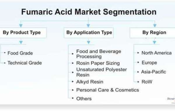 Fumaric Acid Market Intelligence Report Offers Insights on Growth Prospects 2021–2026