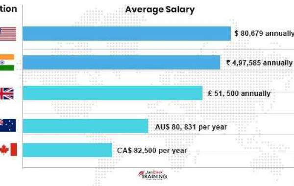 All you Need to Know About SQL Database Administrator Salary